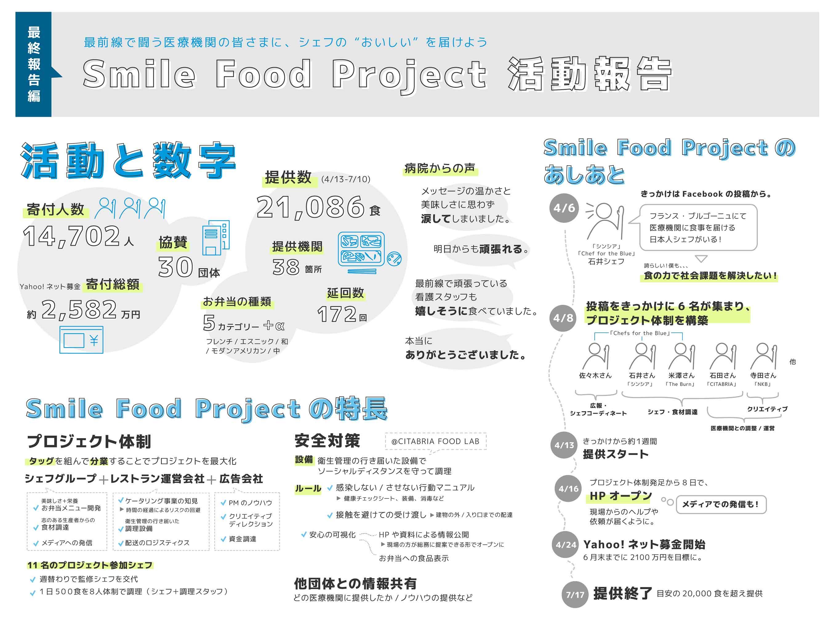 スマイルフードプロジェクト